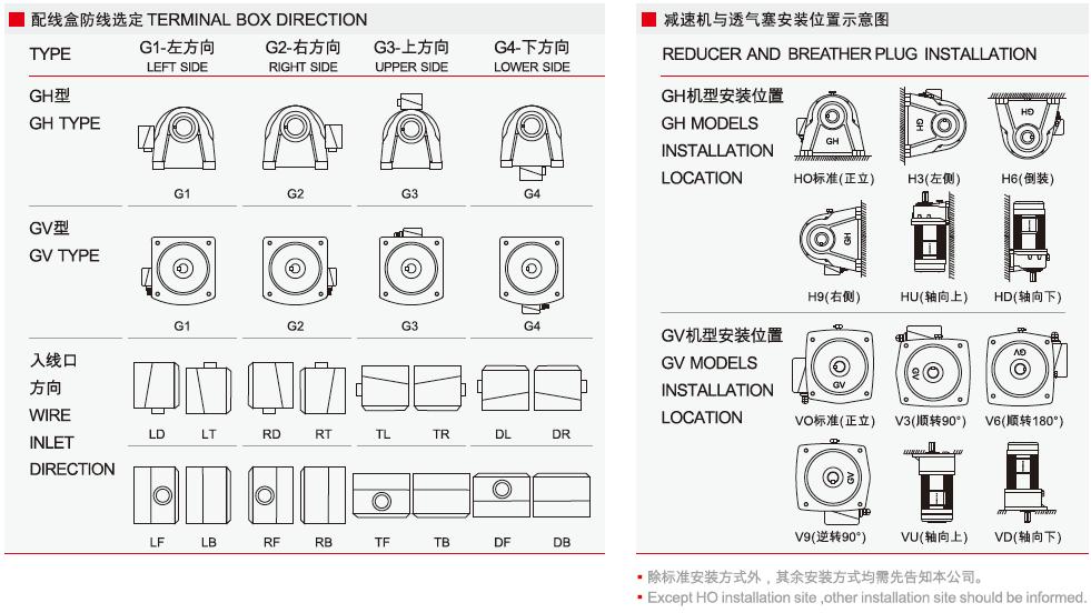 配线盒防线选定和减速机与透气塞安装位置示意图
